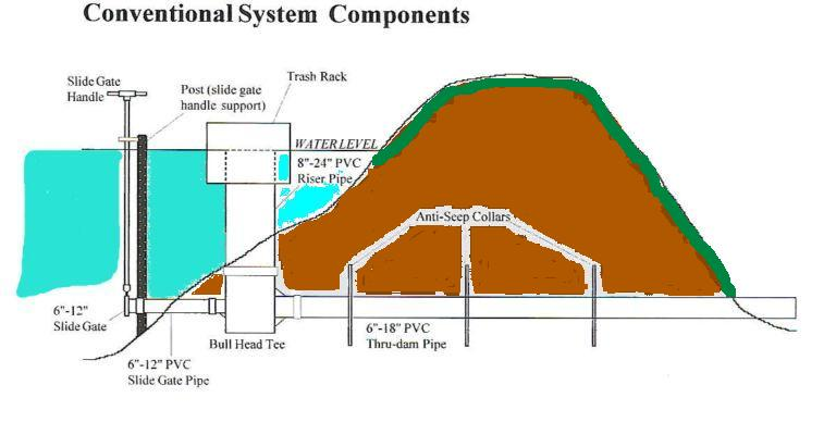 Conventional system for Simple drainage system